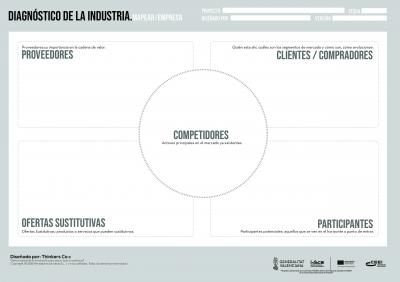 Diagnóstico de la industria (Mapear) TEMPLATE