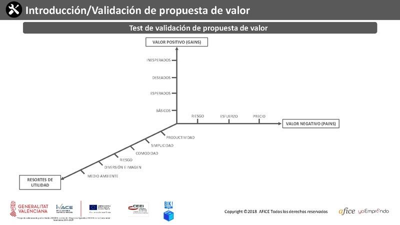 0.4 - Test de Validación Propuesta de valor (Portada)