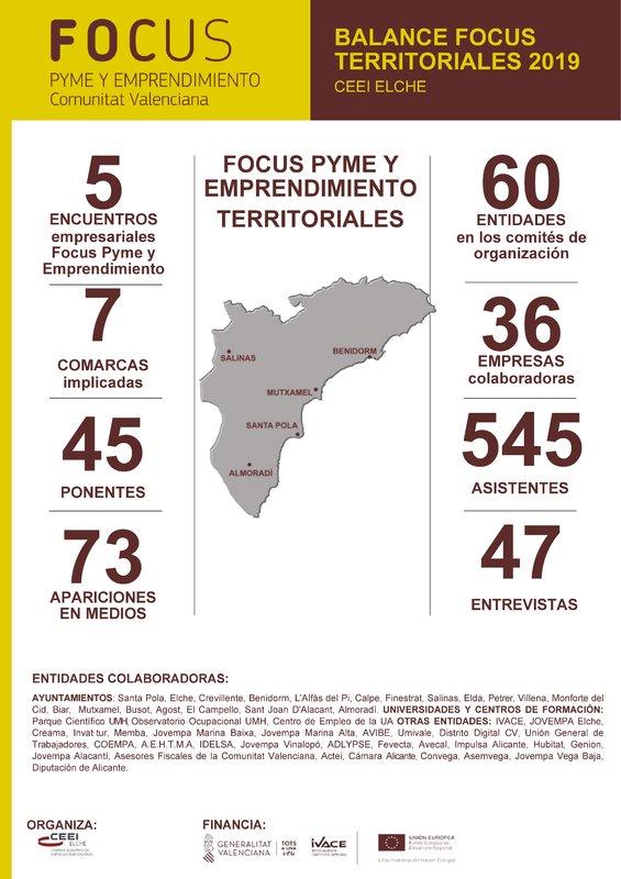 Balanç Focus Pime i Emprenedoria Territorials 2019 de la província d'Alacant